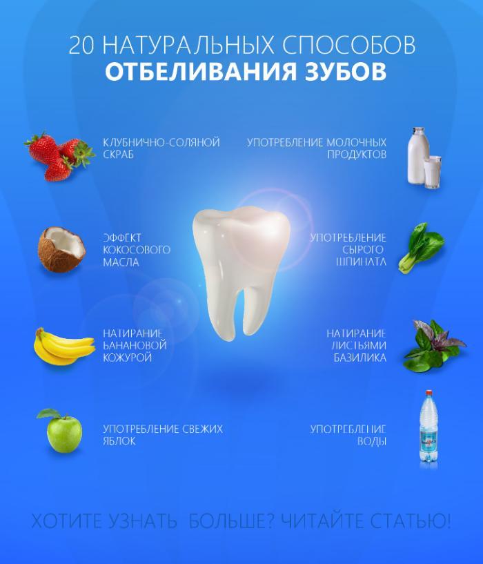 Салициловая кислота для отбеливания зубов