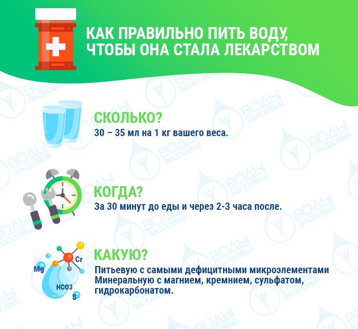 Как правильно пить воду, чтобы она стала лекарством?