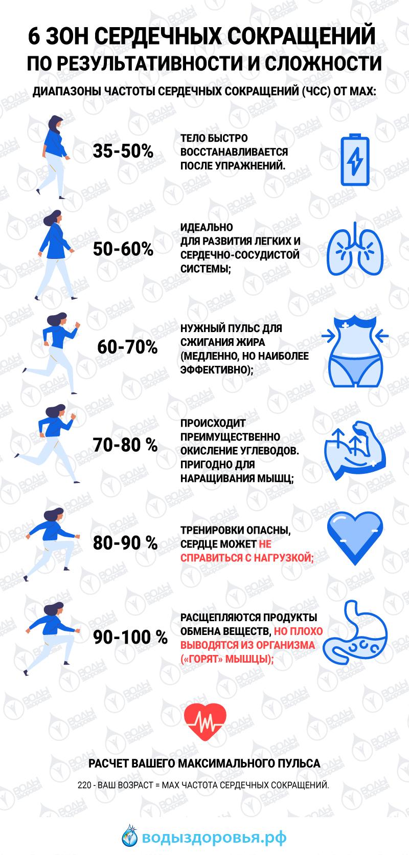 Частота пульса похудения