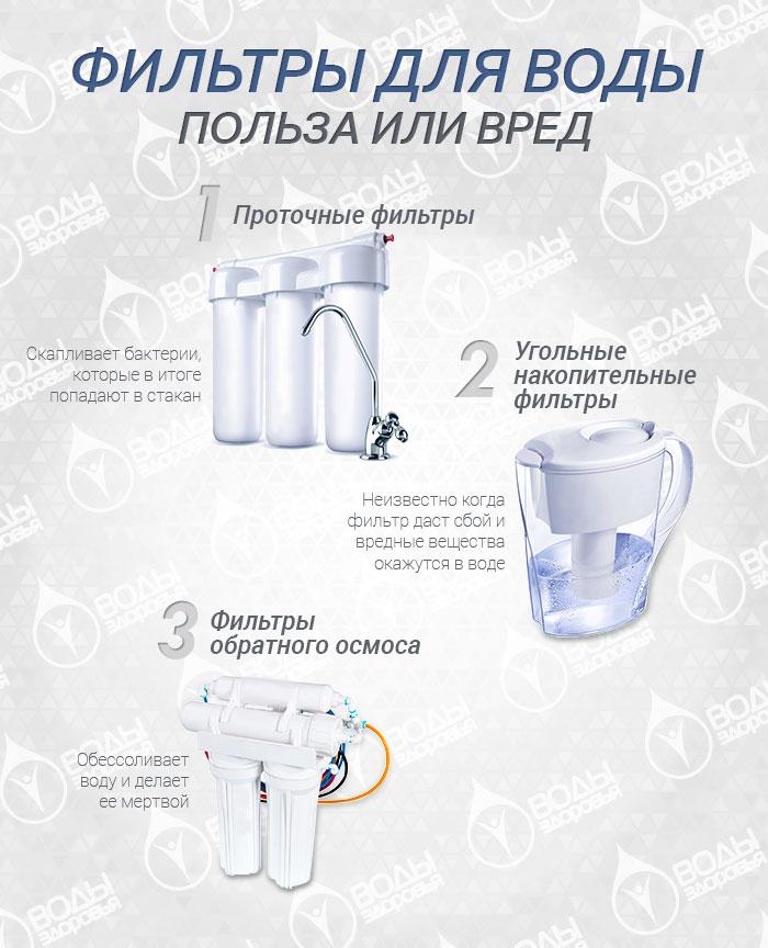 Фильтры для воды. Чем плохи фильтры, почему вода в бутылках в итоге дешевле фильтрованной