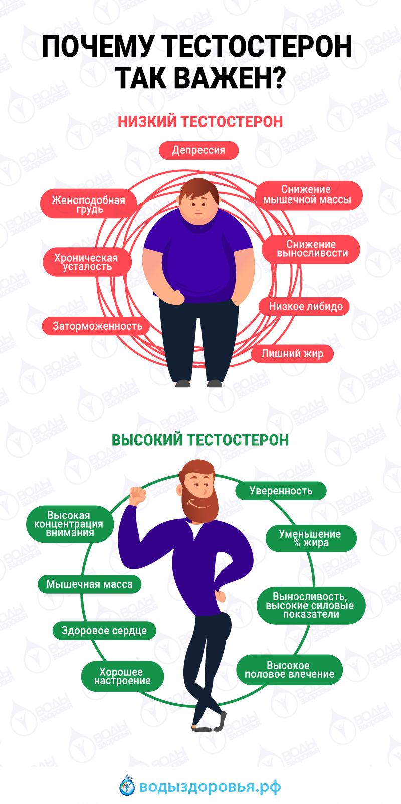 Что делать при дефиците тестостерона