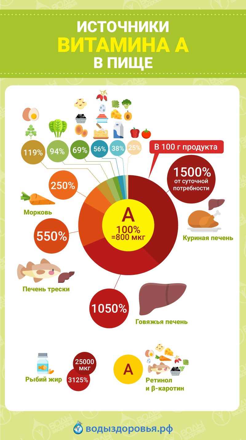 Важность витамина А для иммунитета